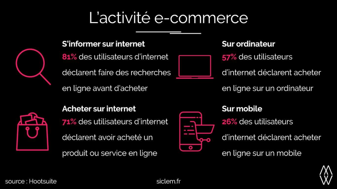 Infographie l'activité e-commerce en France siclem