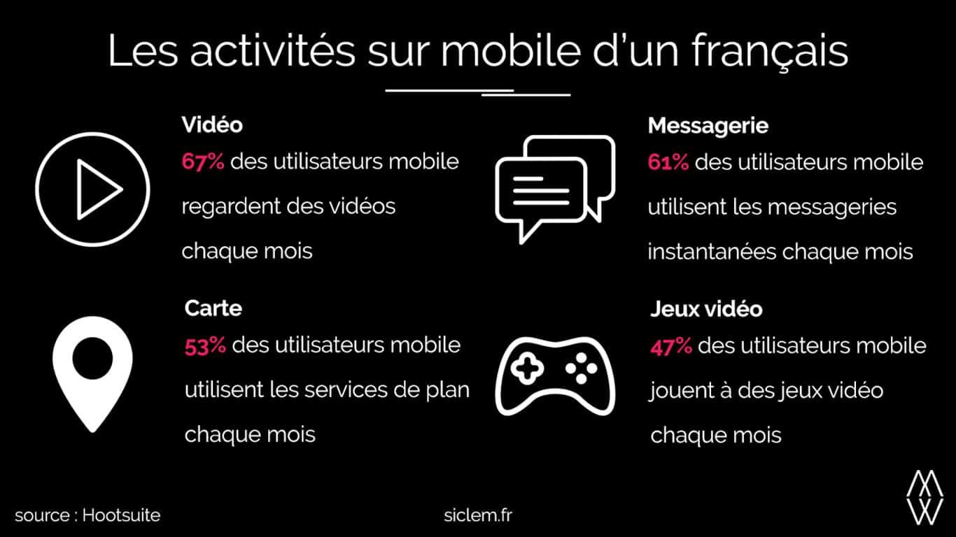 Infographie les activités sur mobile en France Siclem