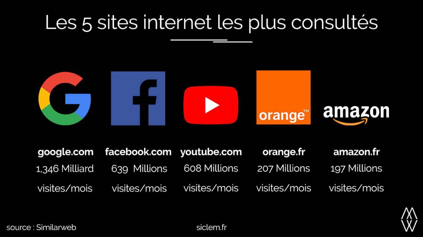 Infographie les 5 sites internet les plus consultés siclem