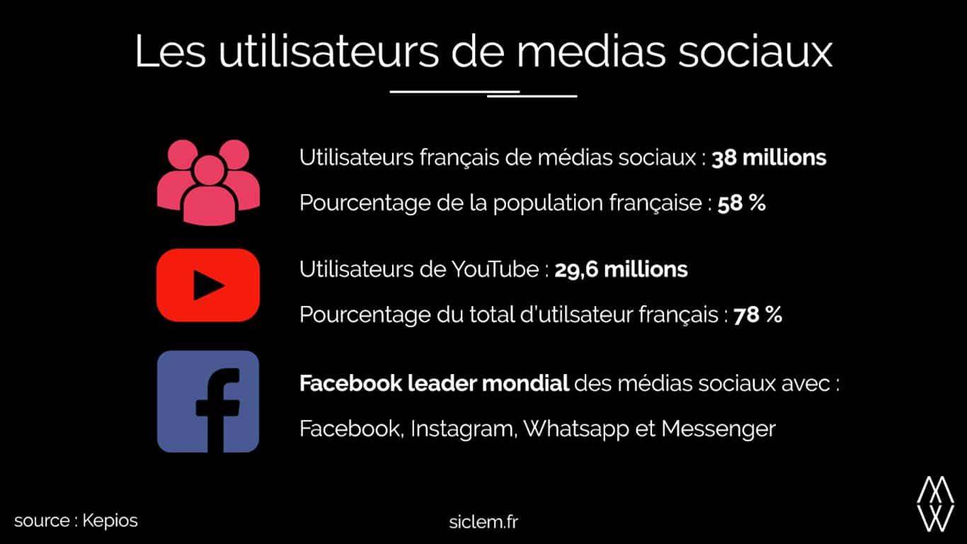 Infographie Les utilisateurs de médias sociaux en France